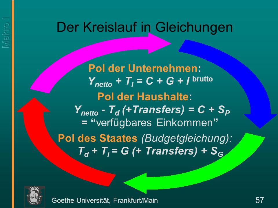 Goethe-Universität, Frankfurt/Main 57 Pol der Unternehmen: Y netto + T i = C + G + I brutto Pol der Haushalte: Y netto - T d (+Transfers) = C + S P =