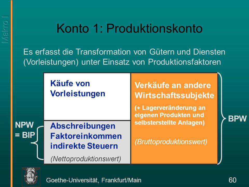 Goethe-Universität, Frankfurt/Main 60 Konto 1: Produktionskonto Käufe von Vorleistungen Verkäufe an andere Wirtschaftssubjekte (+ Lagerveränderung an