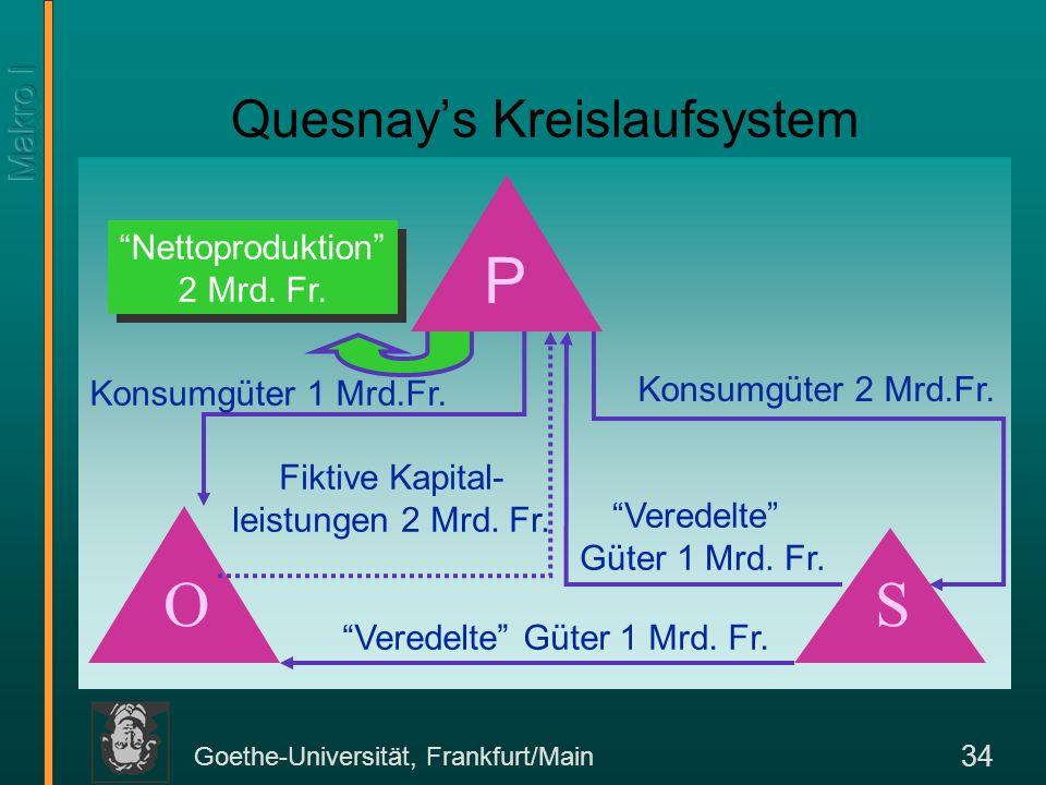 Goethe-Universität, Frankfurt/Main 34 Quesnays Kreislaufsystem Konsumgüter 1 Mrd.Fr. Nettoproduktion 2 Mrd. Fr. P SO Konsumgüter 2 Mrd.Fr. Veredelte G