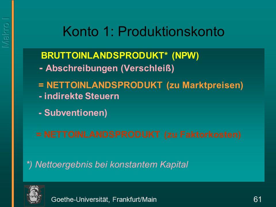 Goethe-Universität, Frankfurt/Main 61 Konto 1: Produktionskonto BRUTTOINLANDSPRODUKT* (NPW) - Abschreibungen (Verschleiß) = NETTOINLANDSPRODUKT (zu Ma