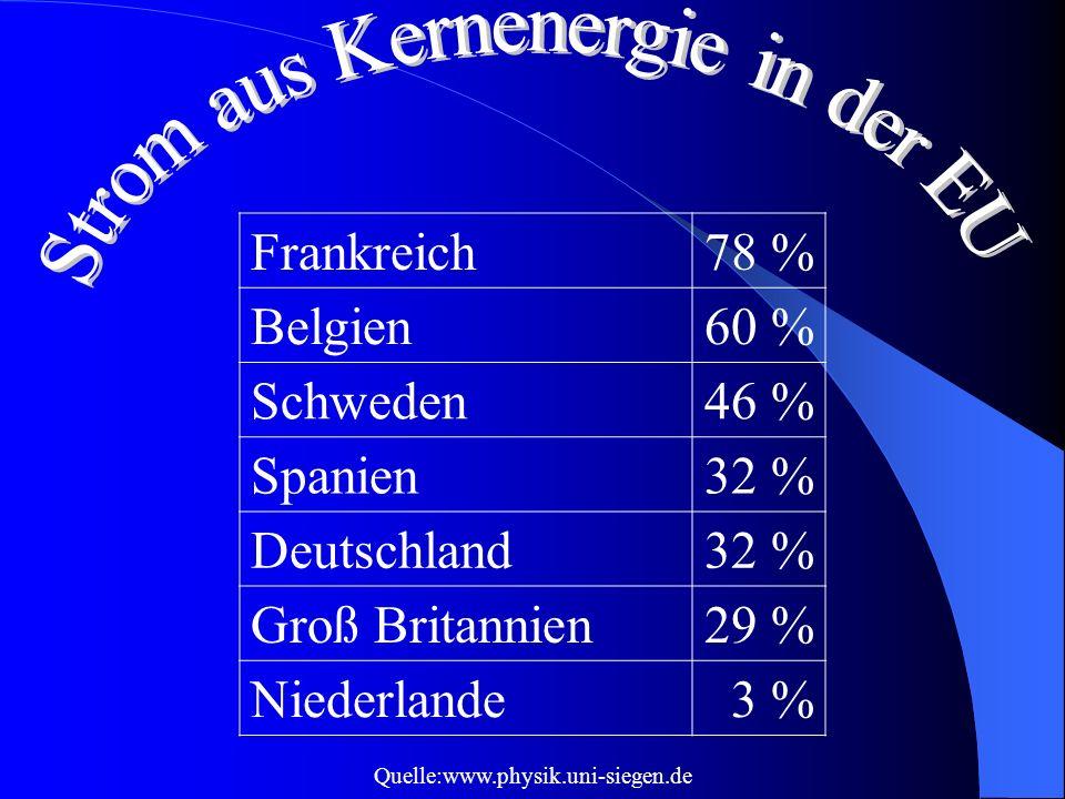 Frankreich78 % Belgien60 % Schweden46 % Spanien32 % Deutschland32 % Groß Britannien29 % Niederlande3 % Quelle:www.physik.uni-siegen.de