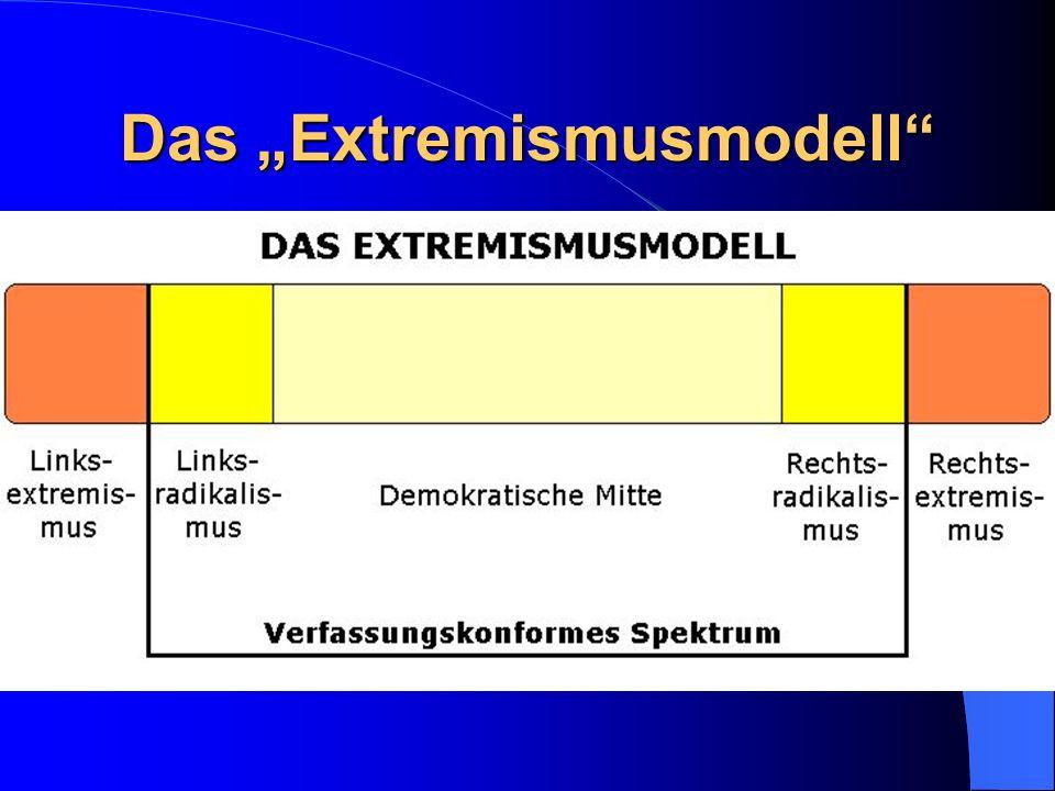 Das Extremismusmodell