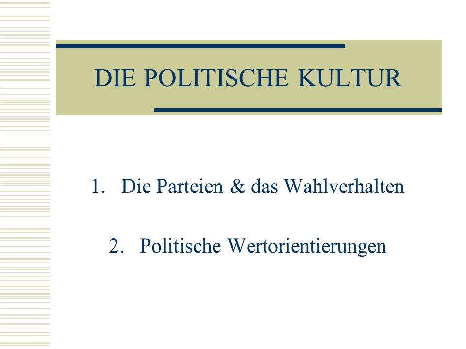 DIE POLITISCHE KULTUR 1.Die Parteien & das Wahlverhalten 2.Politische Wertorientierungen