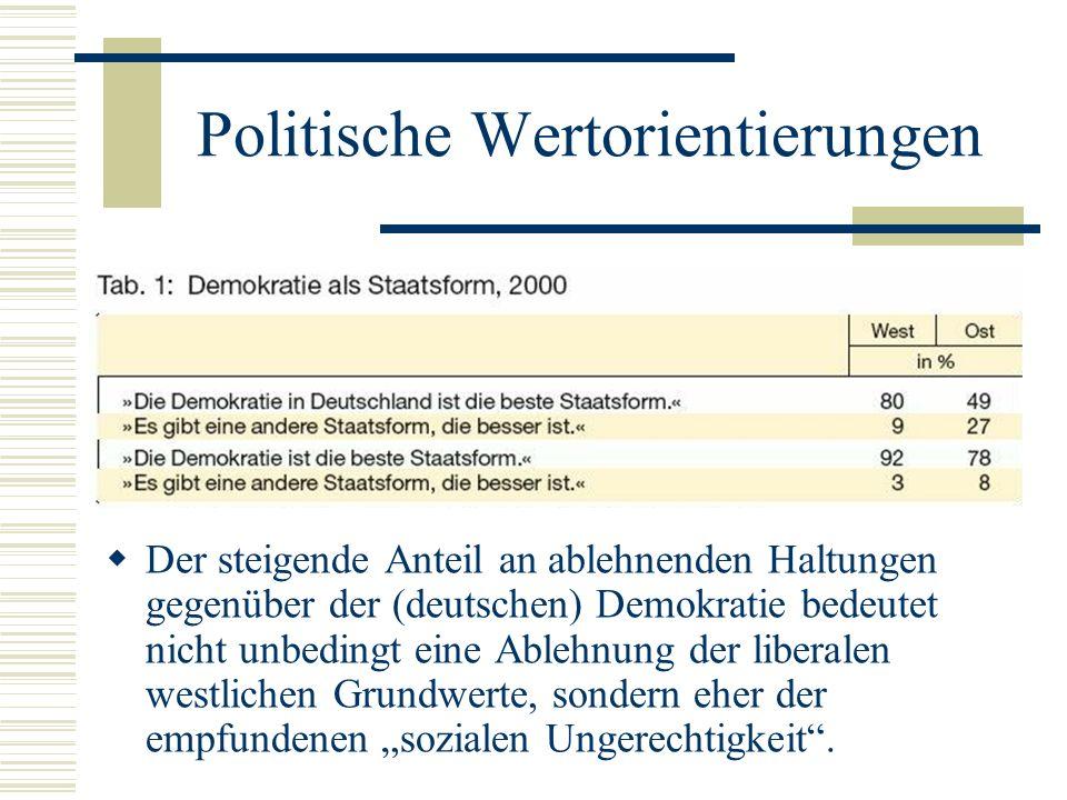 Politische Wertorientierungen Der steigende Anteil an ablehnenden Haltungen gegenüber der (deutschen) Demokratie bedeutet nicht unbedingt eine Ablehnu