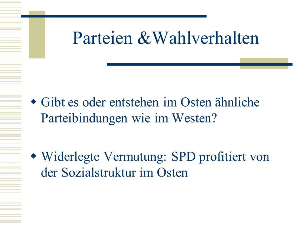 Parteien &Wahlverhalten Gibt es oder entstehen im Osten ähnliche Parteibindungen wie im Westen? Widerlegte Vermutung: SPD profitiert von der Sozialstr