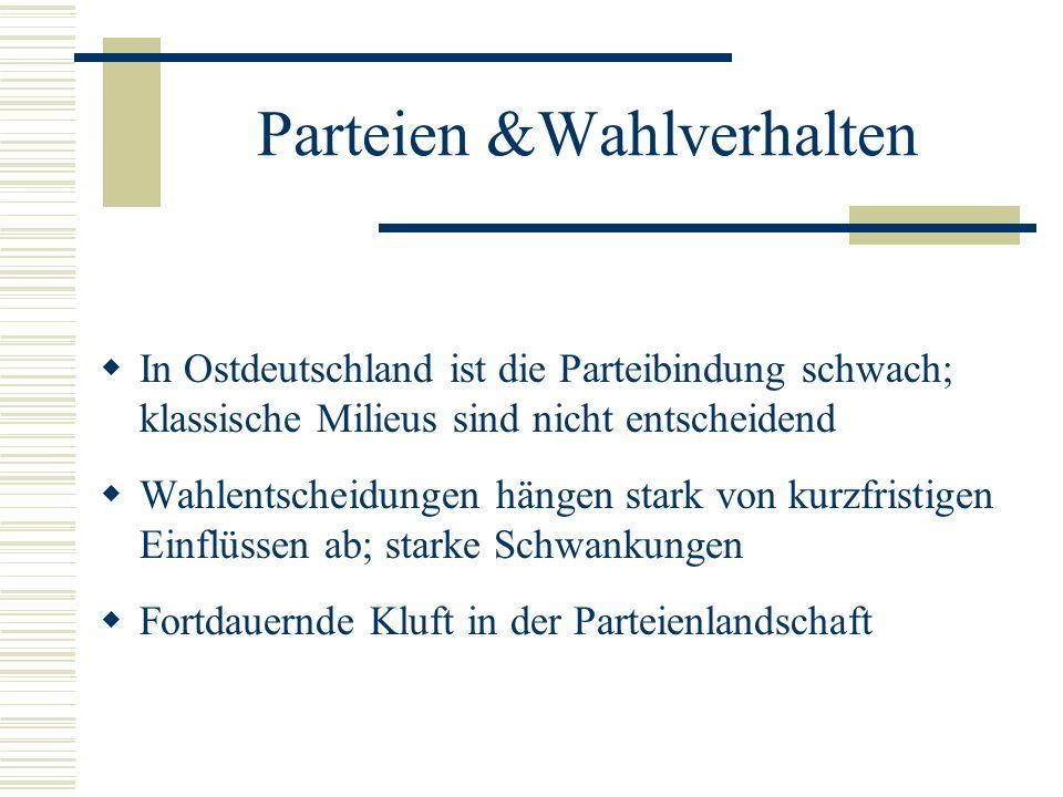 Parteien &Wahlverhalten In Ostdeutschland ist die Parteibindung schwach; klassische Milieus sind nicht entscheidend Wahlentscheidungen hängen stark vo