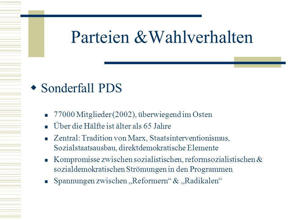 Parteien &Wahlverhalten Sonderfall PDS 77000 Mitglieder (2002), überwiegend im Osten Über die Hälfte ist älter als 65 Jahre Zentral: Tradition von Mar