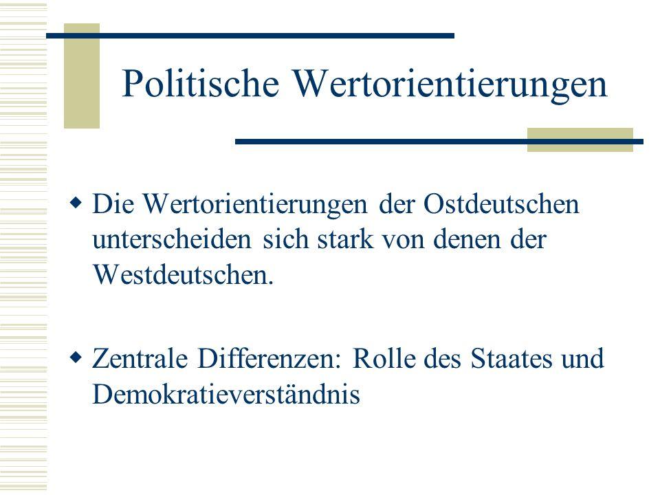 Politische Wertorientierungen Die Wertorientierungen der Ostdeutschen unterscheiden sich stark von denen der Westdeutschen. Zentrale Differenzen: Roll