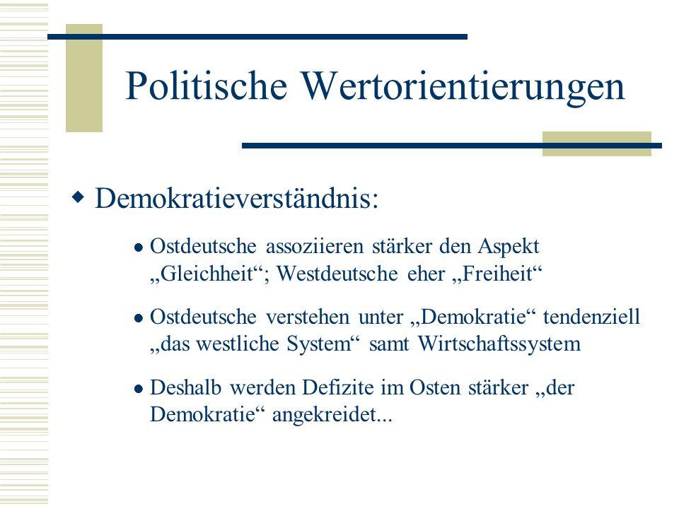 Politische Wertorientierungen Demokratieverständnis: Ostdeutsche assoziieren stärker den Aspekt Gleichheit; Westdeutsche eher Freiheit Ostdeutsche ver