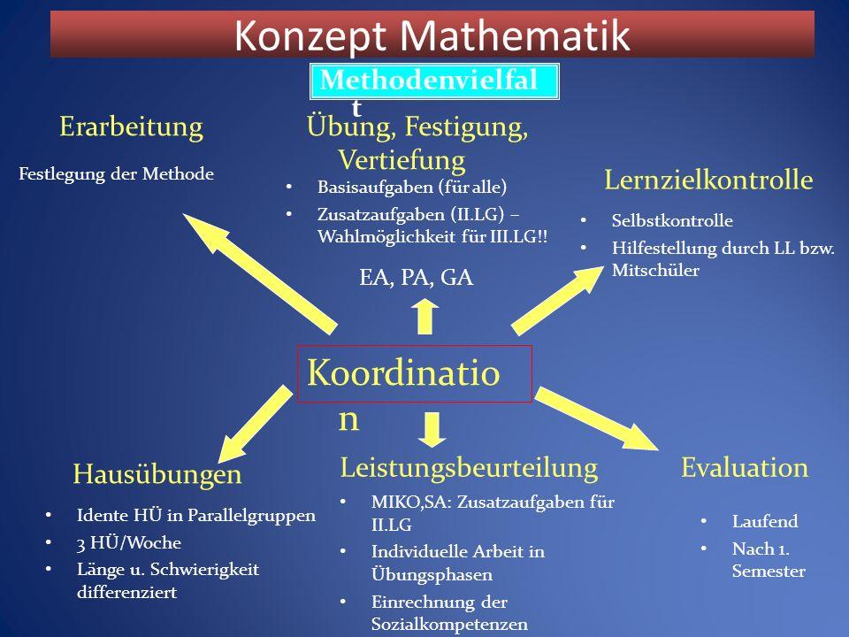 Konzept Mathematik Methodenvielfal t Koordinatio n Festlegung der Methode EA, PA, GA ErarbeitungÜbung, Festigung, Vertiefung Basisaufgaben (für alle) Zusatzaufgaben (II.LG) – Wahlmöglichkeit für III.LG!.