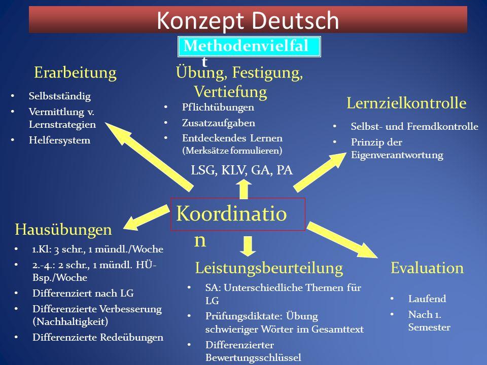 Konzept Deutsch Methodenvielfal t Koordinatio n Selbstständig Vermittlung v.