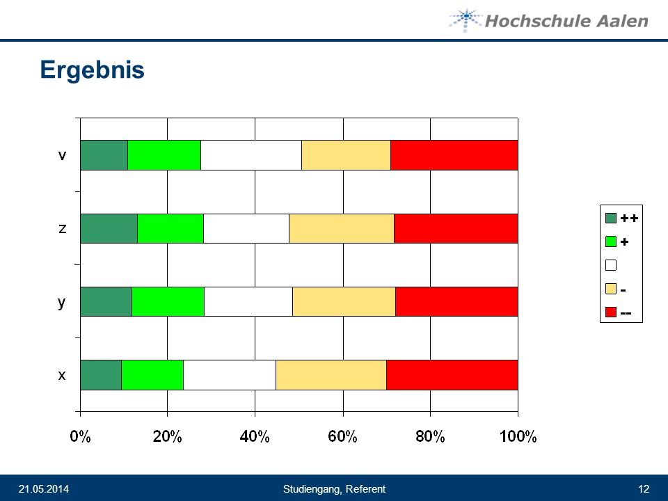 Studiengang, Referent21.05.201412 Ergebnis