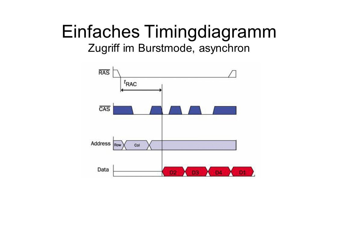 Einfaches Timingdiagramm Zugriff im Burstmode, asynchron