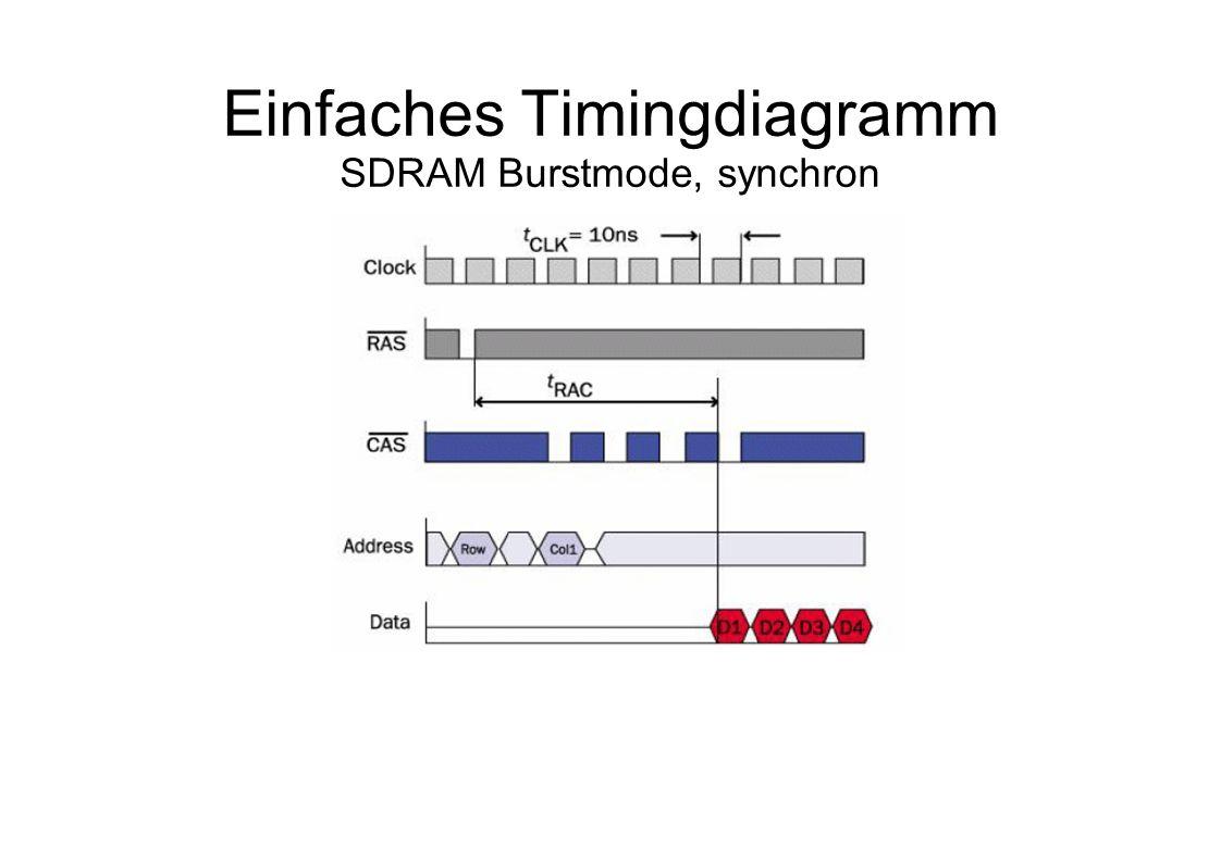 Einfaches Timingdiagramm SDRAM Burstmode, synchron