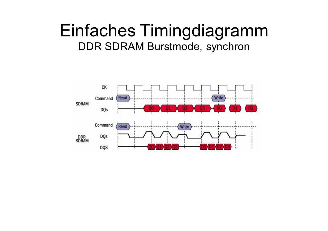 Einfaches Timingdiagramm DDR SDRAM Burstmode, synchron