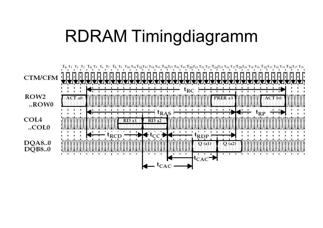 RDRAM Timingdiagramm