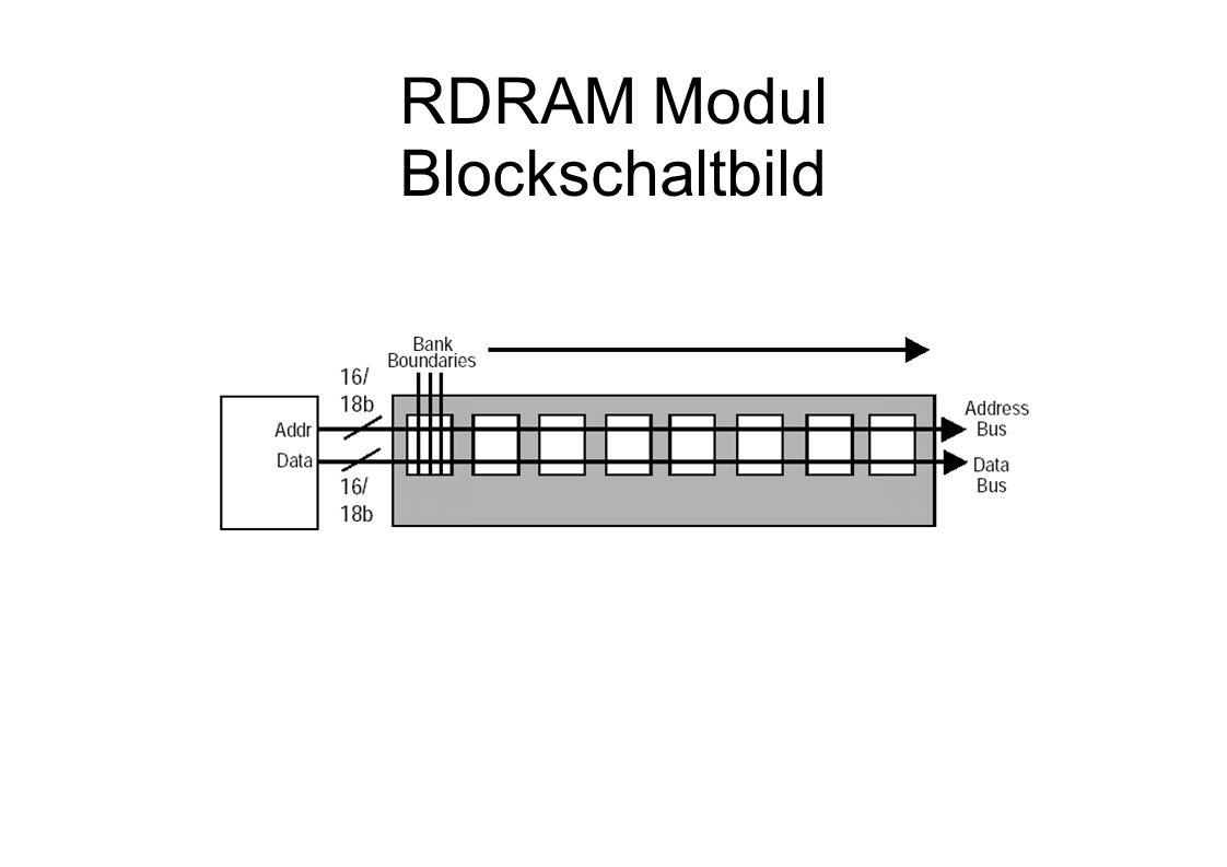 RDRAM Modul Blockschaltbild