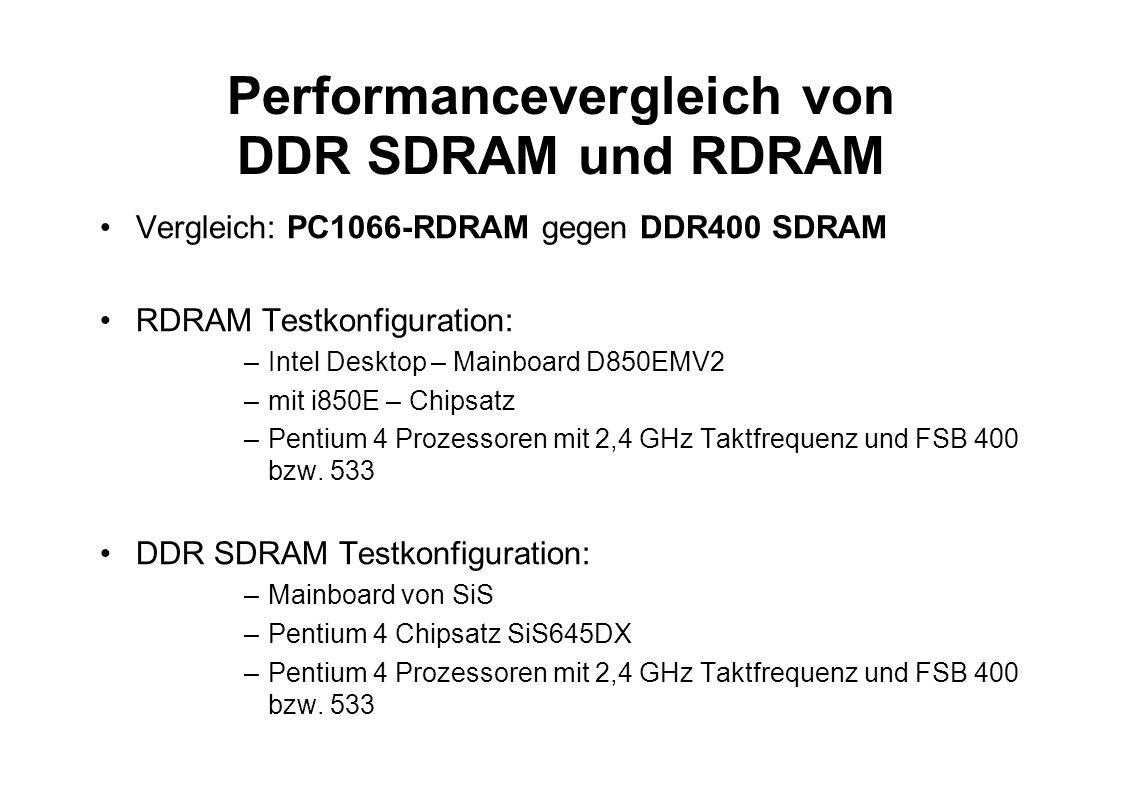 Performancevergleich von DDR SDRAM und RDRAM Vergleich: PC1066-RDRAM gegen DDR400 SDRAM RDRAM Testkonfiguration: –Intel Desktop – Mainboard D850EMV2 –