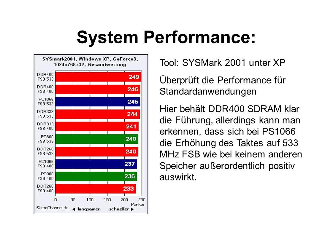 System Performance: Tool: SYSMark 2001 unter XP Überprüft die Performance für Standardanwendungen Hier behält DDR400 SDRAM klar die Führung, allerding
