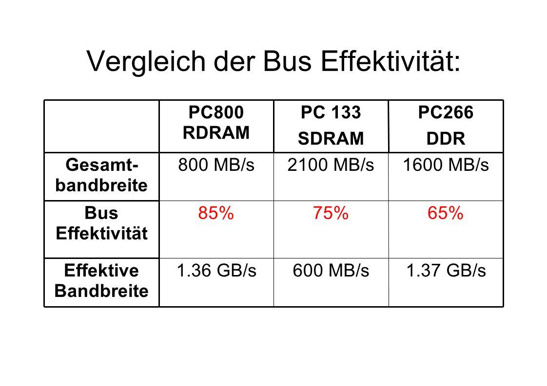 Vergleich der Bus Effektivität: 1.37 GB/s600 MB/s1.36 GB/sEffektive Bandbreite 65%75%85%Bus Effektivität 1600 MB/s2100 MB/s800 MB/sGesamt- bandbreite