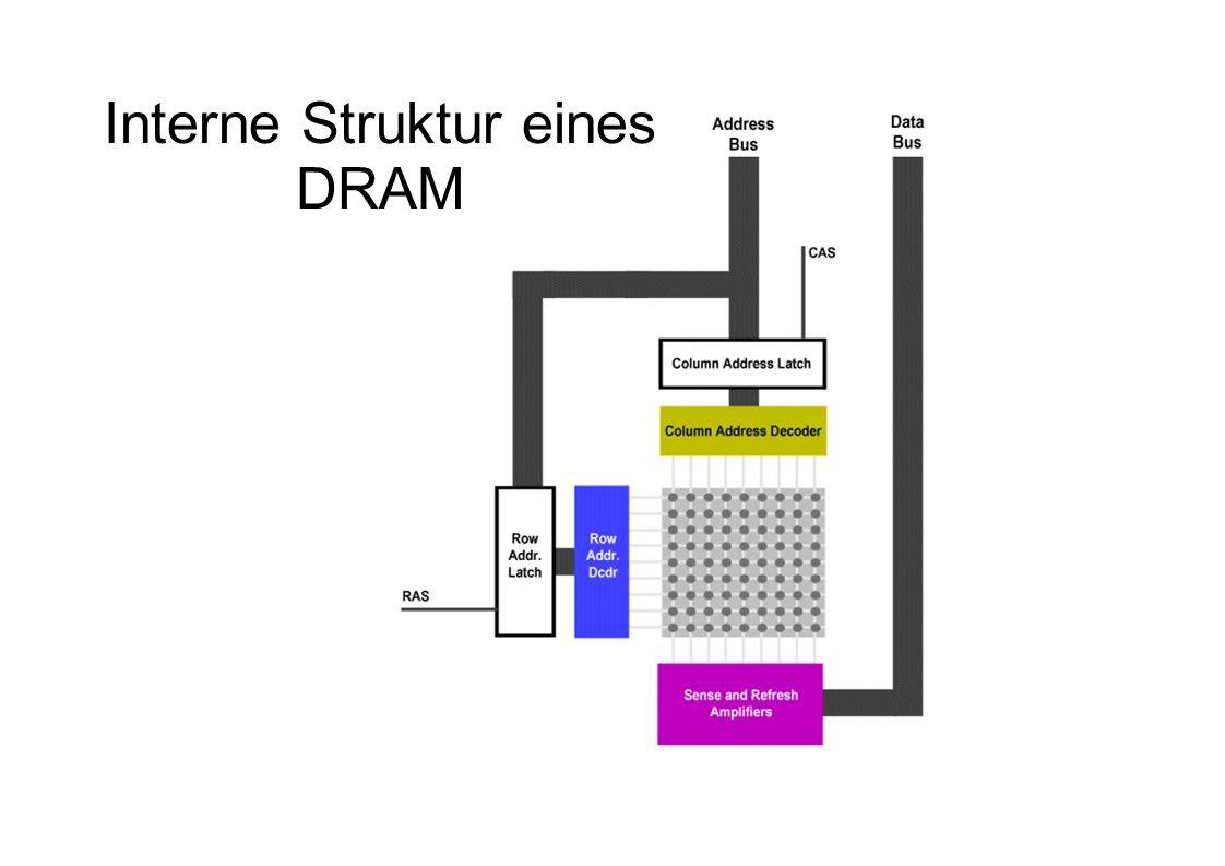 Interne Struktur eines DRAM
