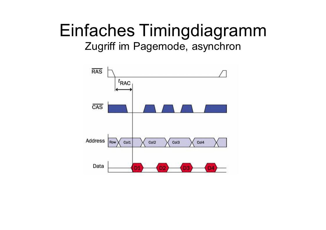 Einfaches Timingdiagramm Zugriff im Pagemode, asynchron