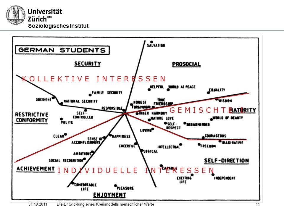 Soziologisches Institut 31.10.2011Die Entwicklung eines Kreismodells menschlicher Werte 11 K O L L E K T I V E I N T E R E S S E N I N D I V I D U E L L E I N T E R E S S E N G E M I S C H T E I.