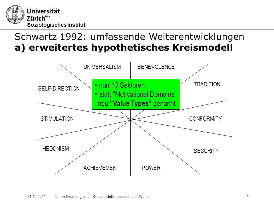 Soziologisches Institut 31.10.2011Die Entwicklung eines Kreismodells menschlicher Werte 12 Schwartz 1992: umfassende Weiterentwicklungen a) erweitertes hypothetisches Kreismodell UNIVERSALISM STIMULATION SELF-DIRECTION BENEVOLENCE POWERACHIEVEMENT HEDONISM CONFORMITY SECURITY TRADITION nun 10 Sektoren statt Motivational Domains neu Value Types genannt