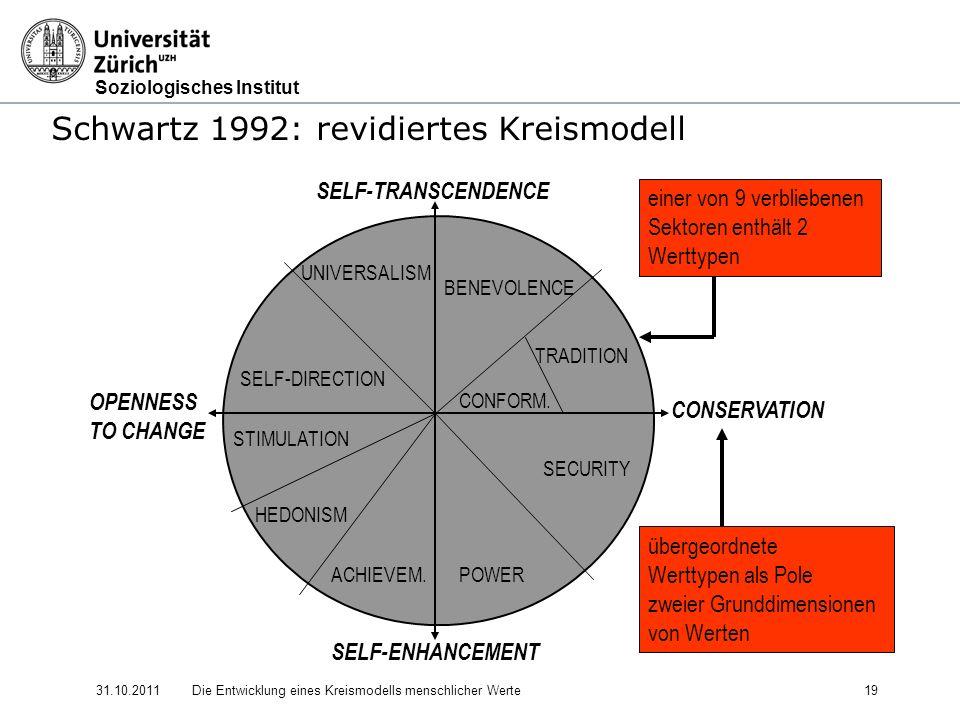 Soziologisches Institut 31.10.2011Die Entwicklung eines Kreismodells menschlicher Werte 19 Schwartz 1992: revidiertes Kreismodell SELF-TRANSCENDENCE OPENNESS TO CHANGE CONSERVATION SELF-ENHANCEMENT POWER UNIVERSALISM BENEVOLENCE TRADITION CONFORM.