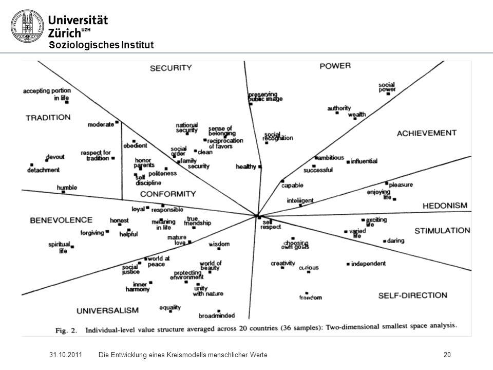 Soziologisches Institut 31.10.2011Die Entwicklung eines Kreismodells menschlicher Werte 20