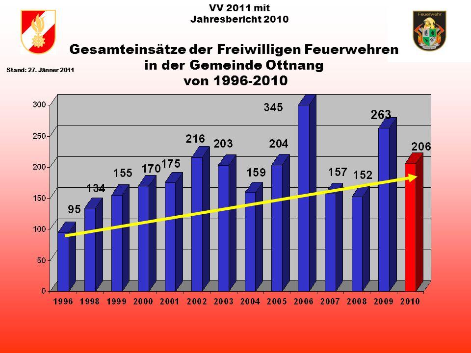 VV 2011 mit Jahresbericht 2010 rot: Brandeinsätze gelb/blau: Technische Einsätze