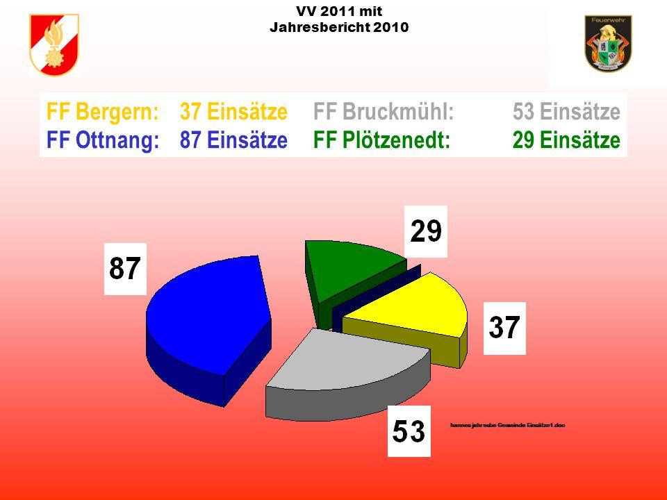 VV 2011 mit Jahresbericht 2010 Gesamteinsätze der Freiwilligen Feuerwehren in der Gemeinde Ottnang von 1996-2010 Stand: 27.