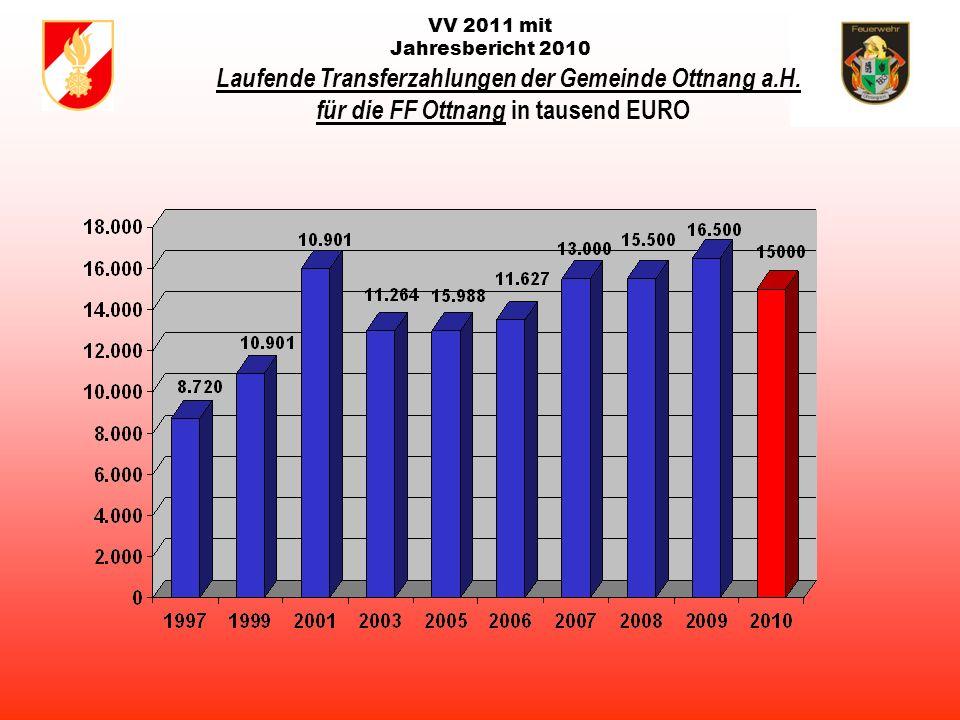 VV 2011 mit Jahresbericht 2010 Statistik der Einsätze 2010 siehe Bericht des Schriftführers