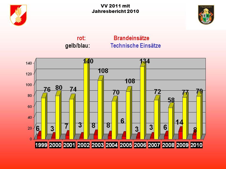 VV 2011 mit Jahresbericht 2010 123 Mitglieder