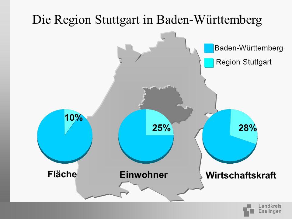 Landkreis Esslingen 10% 25%28% Die Region Stuttgart in Baden-Württemberg Region Stuttgart Baden-Württemberg Fläche Einwohner Wirtschaftskraft
