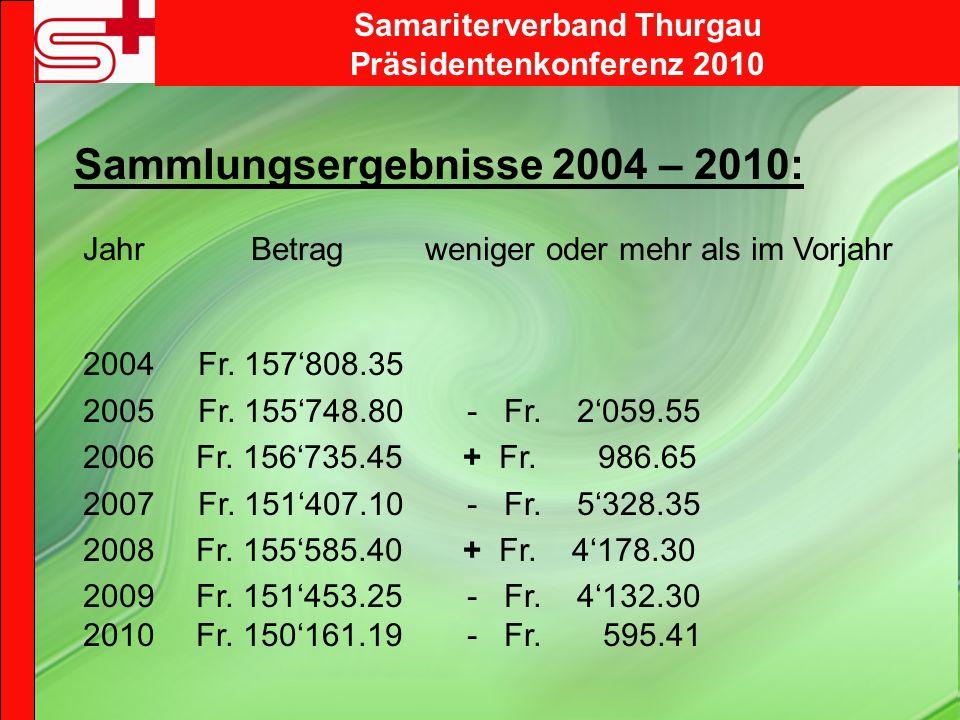 Sammlungsergebnisse 2004 – 2010: Jahr Betrag weniger oder mehr als im Vorjahr 2004 Fr.