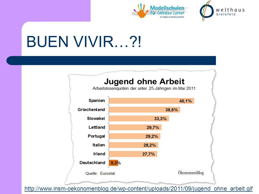 http://www.insm-oekonomenblog.de/wp-content/uploads/2011/09/jugend_ohne_arbeit.gif BUEN VIVIR…?!
