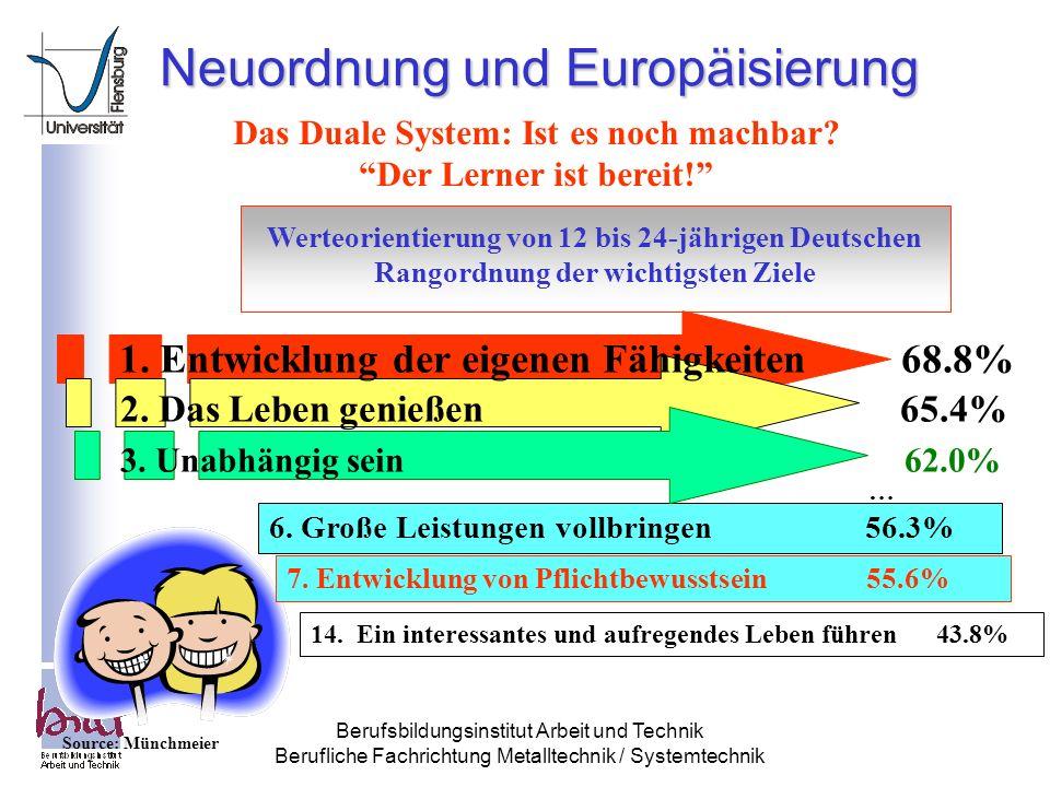 Berufsbildungsinstitut Arbeit und Technik Berufliche Fachrichtung Metalltechnik / Systemtechnik Neuordnung und Europäisierung Das Duale System: Ist es