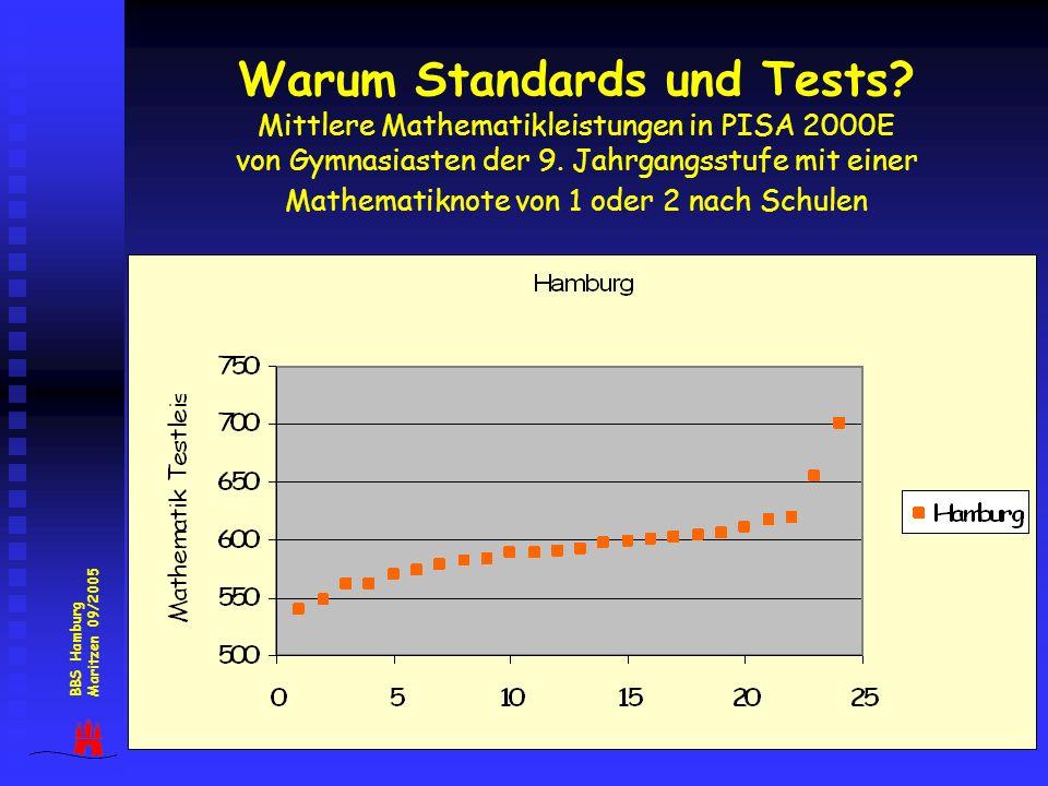 10 Warum Standards und Tests? Mittlere Mathematikleistungen in PISA 2000E von Gymnasiasten der 9. Jahrgangsstufe mit einer Mathematiknote von 1 oder 2