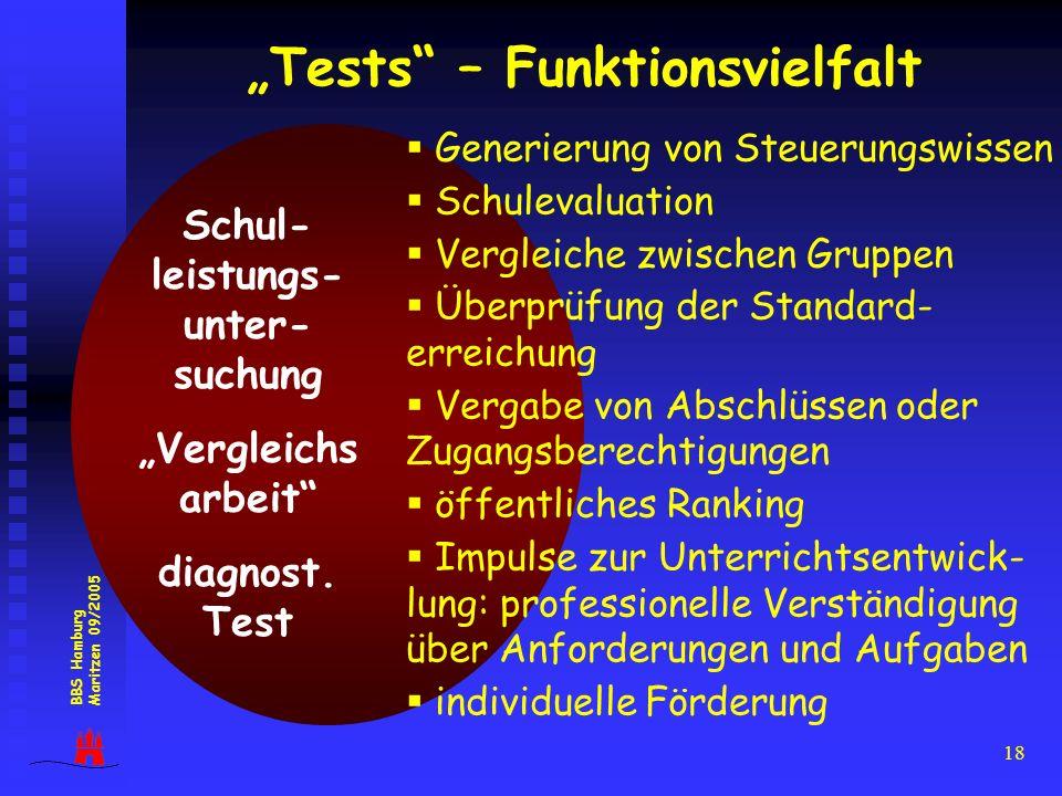 18 Tests – Funktionsvielfalt Schul- leistungs- unter- suchung Vergleichs arbeit diagnost. Test Generierung von Steuerungswissen Schulevaluation Vergle