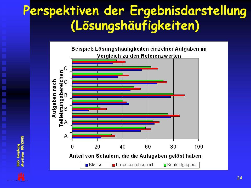 24 Perspektiven der Ergebnisdarstellung (Lösungshäufigkeiten) BBS Hamburg Maritzen 09/2005