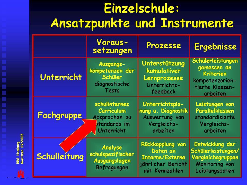 29 Einzelschule: Ansatzpunkte und Instrumente 1 4 7 2 5 8 3 6 9 Ausgangs- kompetenzen der Schüler diagnostische Tests Prozesse Ergebnisse Unterricht F