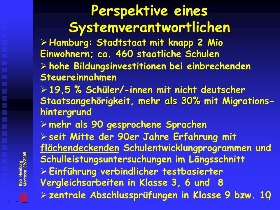 5 Hamburg: Stadtstaat mit knapp 2 Mio Einwohnern; ca. 460 staatliche Schulen hohe Bildungsinvestitionen bei einbrechenden Steuereinnahmen mehr als 30%