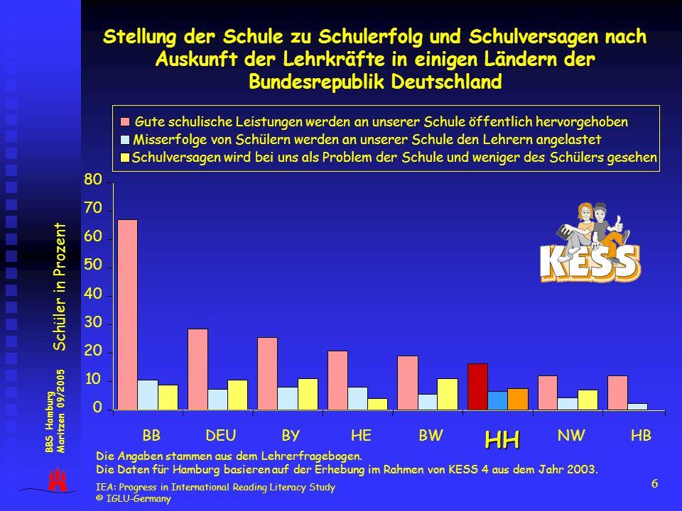 6 BBS Hamburg Maritzen 09/2005 0 10 20 30 40 50 60 70 80 BBDEUBYHEBWHH NWHB Schüler in Prozent Die Angaben stammen aus dem Lehrerfragebogen. Die Daten