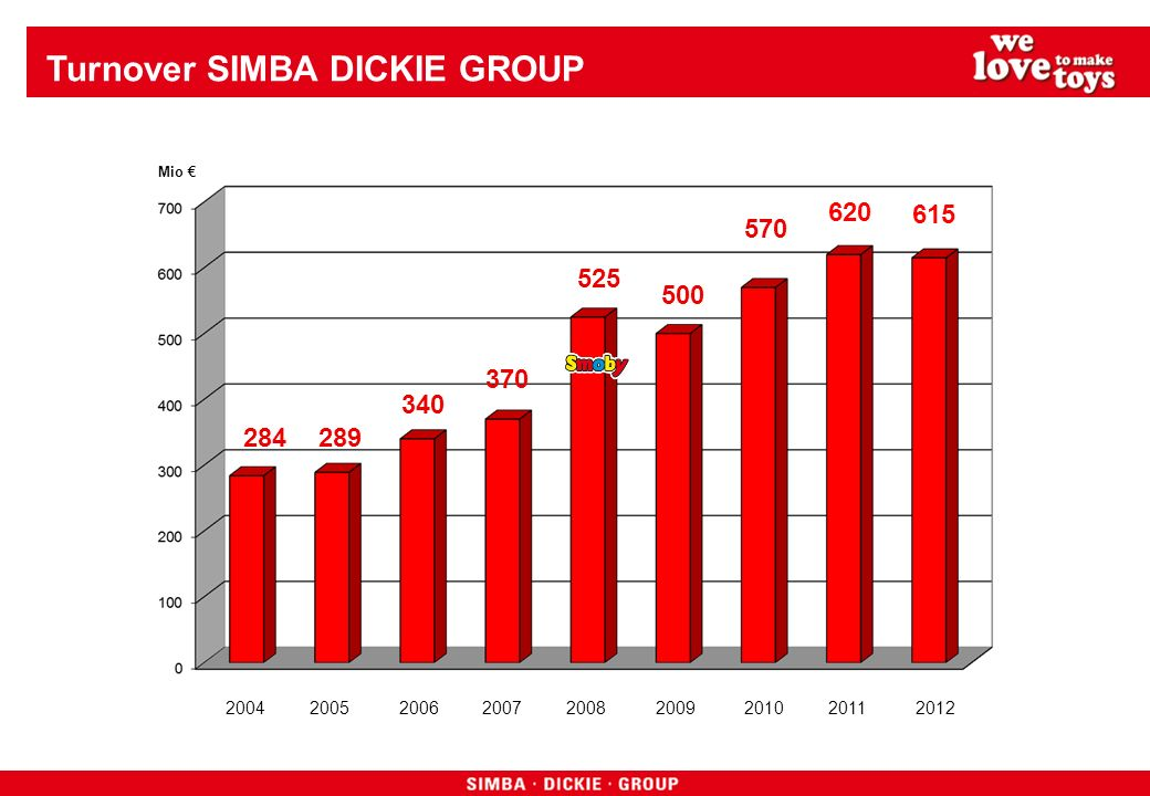 Turnover SIMBA DICKIE GROUP Mio 284 2004 2005 2006 2007 2008 2009 2010 2011 2012 289 340 370 525 500 570 620 615