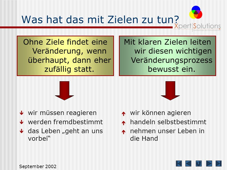 September 2002 Wie erreichen wir das? KönnenSollen Wollen Unsere Aufgabe besteht nun darin, den Veränderungsprozess über die drei beschriebenen Möglic