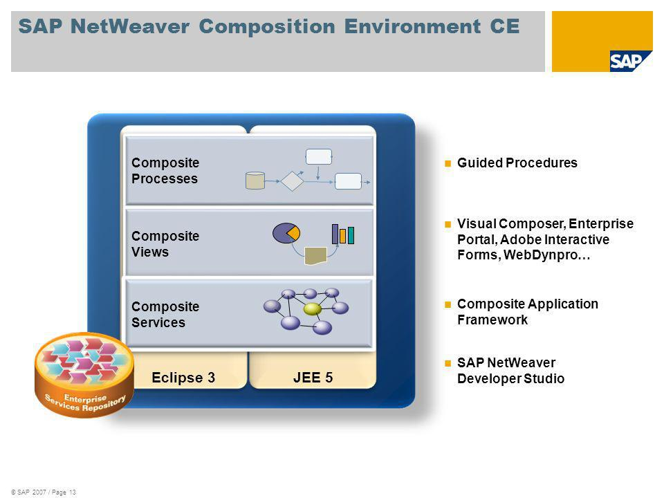© SAP 2007 / Page 13 SAP NetWeaver Composition Environment CE Eclipse 3JEE 5 Composite Processes Composite Views Composite Services Guided Procedures