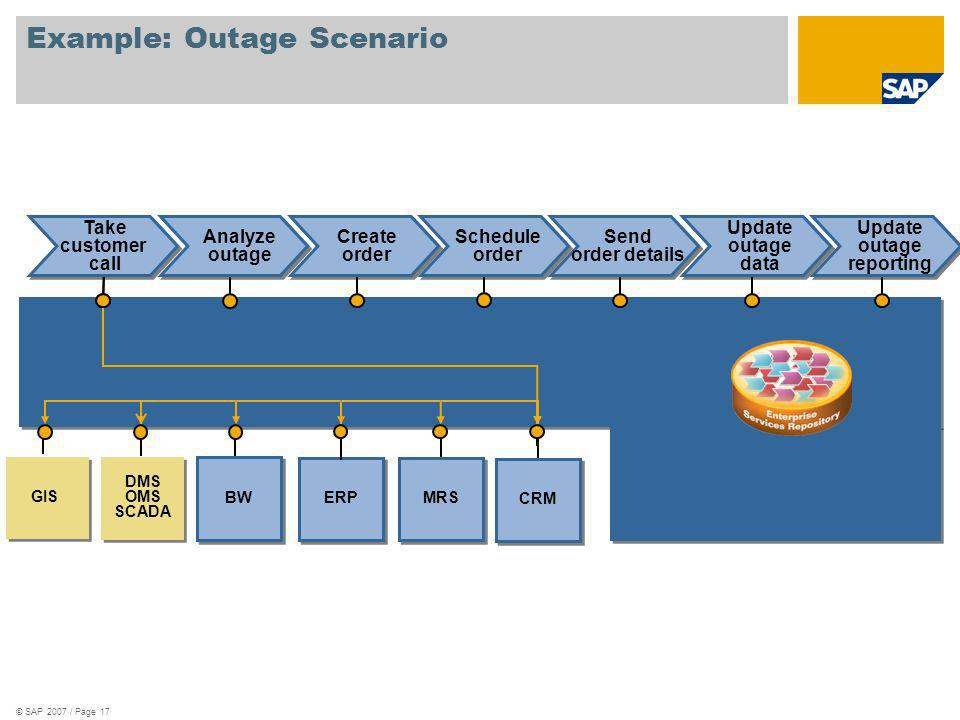 © SAP 2007 / Page 17 Example: Outage Scenario CRM ERP DMS OMS SCADA DMS OMS SCADA BW MRS Take customer call GIS Analyze outage Create order Schedule order Send order details Update outage data Update outage reporting
