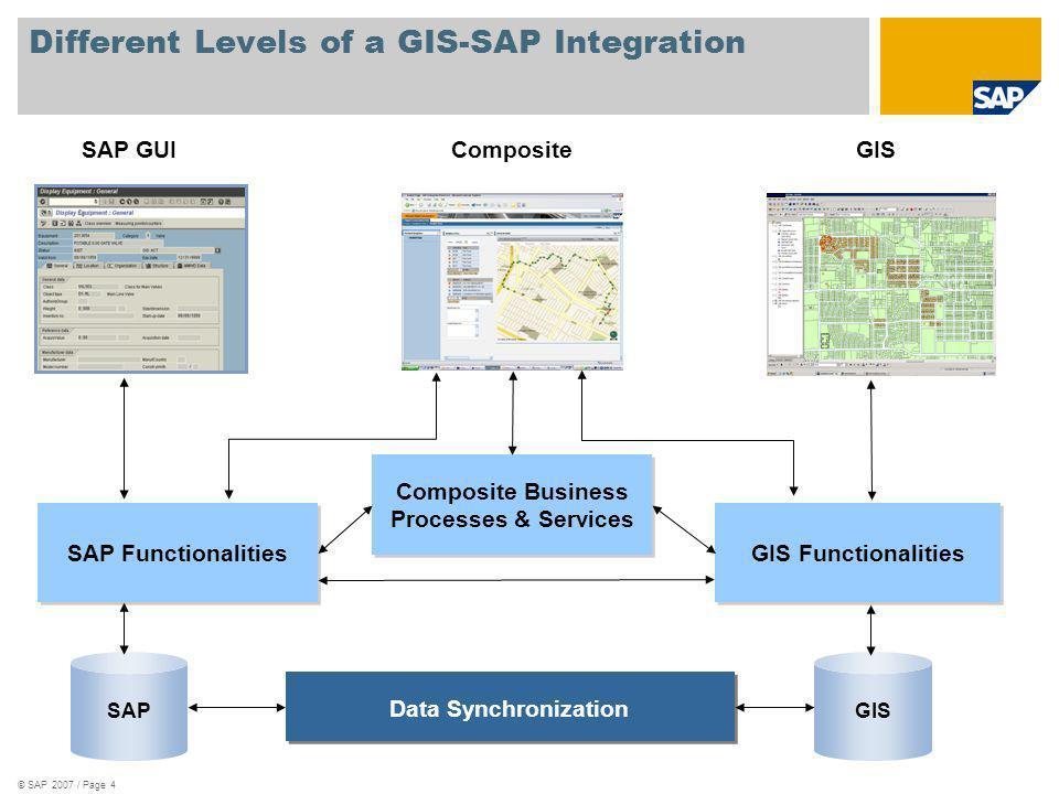 © SAP 2007 / Page 4 Different Levels of a GIS-SAP Integration SAP GUICompositeGIS SAP GIS Data Synchronization SAP Functionalities GIS Functionalities