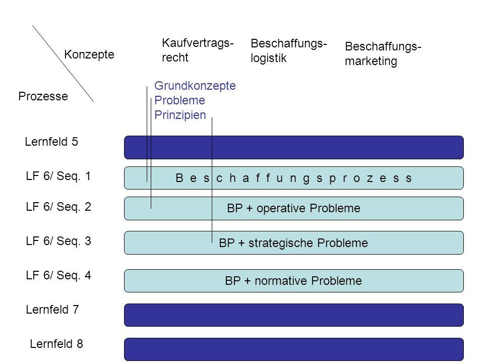 BP + normative Probleme B e s c h a f f u n g s p r o z e s s BP + operative Probleme BP + strategische Probleme Lernfeld 5 LF 6/ Seq. 1 LF 6/ Seq. 2